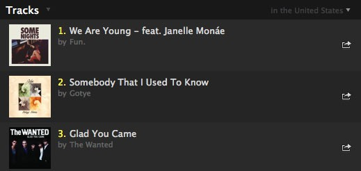 "The top three songs on Spotify, March 20, 2012. ""Young"" is at No. 1 on the Hot 100; ""Know"" is at No. 5; and ""Came"" is at No. 4."